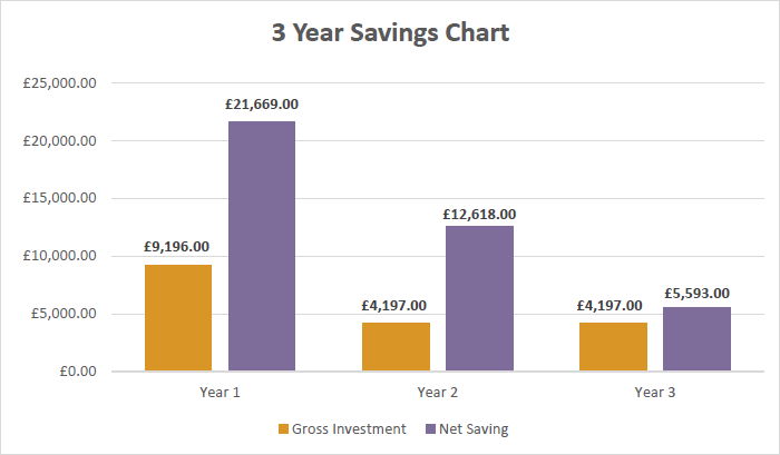 3 Year Savings Chart